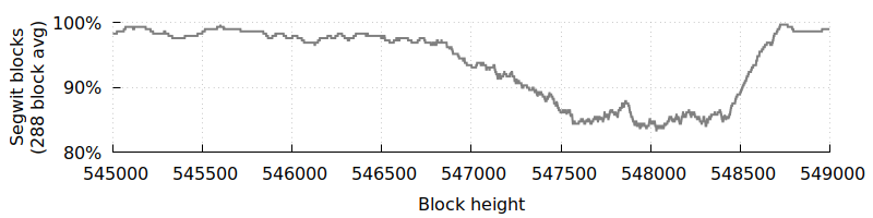 Percentage of blocks including segwit transactions, last several weeks